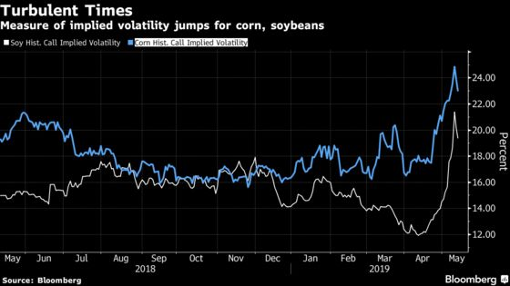 Soybeans Slump to Lowest in a Decade as Trade War Intensifies