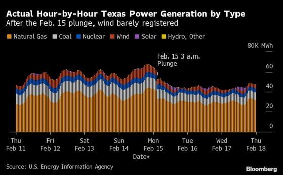 Wind Critics Blow Hot Air in Texas Energy Debate, Data Suggest