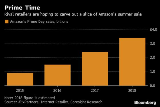 Rival Retailers Try to Catch a Ride on Amazon Prime's Tailwinds