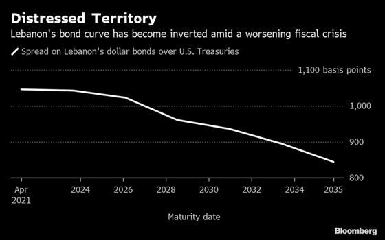 Lebanon's Bonds Enter Danger Zone as Budget Crisis Drags On