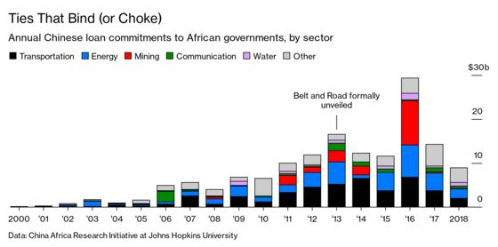 Africa Starts to Have Second Thoughts About That Chinese Money