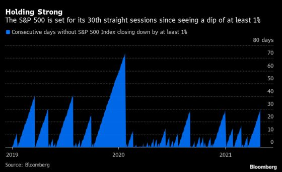 April Was Record-Setting for the S&P 500 by One Measure
