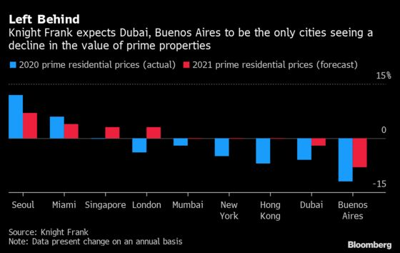 Dubai Left Behind as World's Prime Property Hotspots Thrive