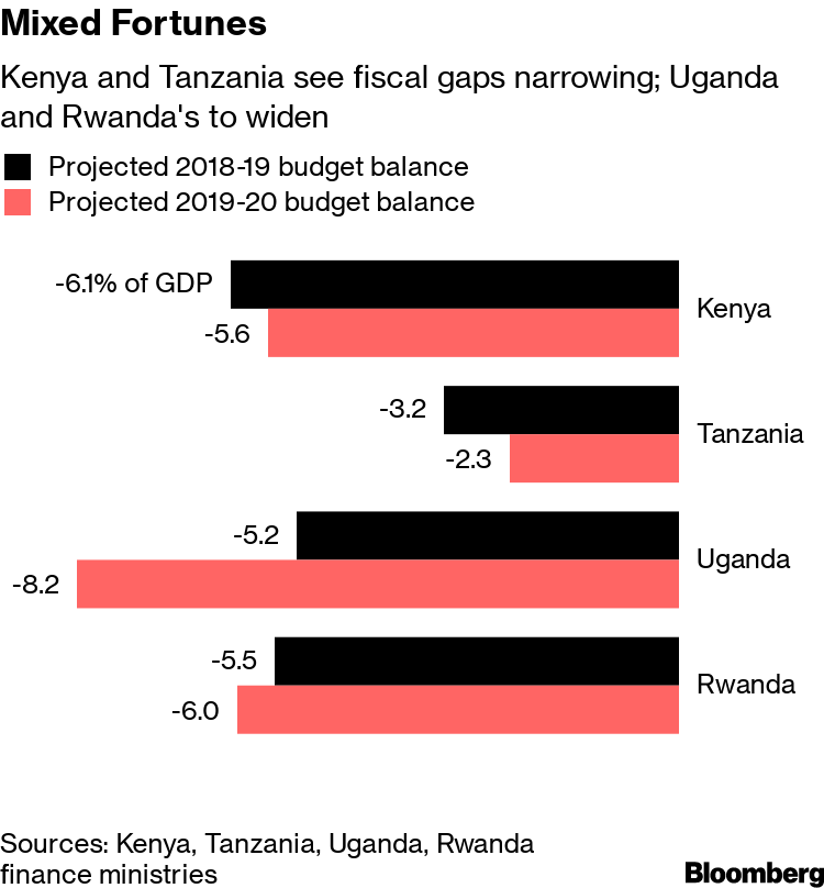 You Have to Spend Money to Make It  East Africa Believes It