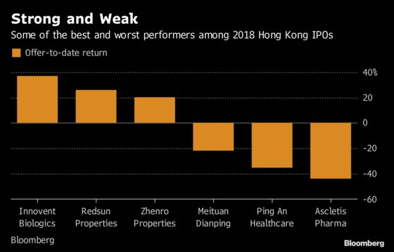 Hong Kong's Hottest IPOs Bring Worst Returns to Investors