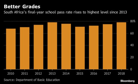 South Africa's School-Pass Rate Rose to 78.2% in 2018