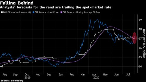Dollar Rebound Signals Rocky Road for South Africa's Rand