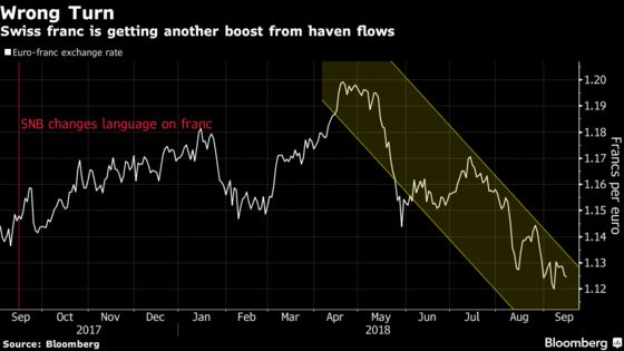 SNB's Jordan Gets Caught Between Franc and a Strong Economy