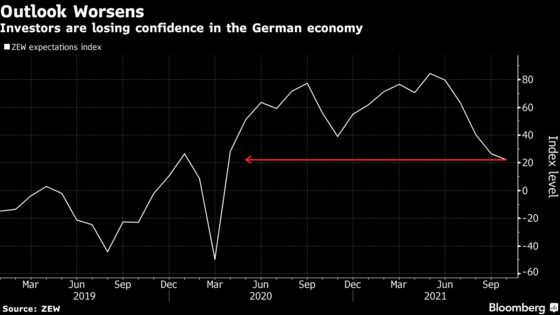 German Investor Confidence Worsens Amid Raw Material Shortages