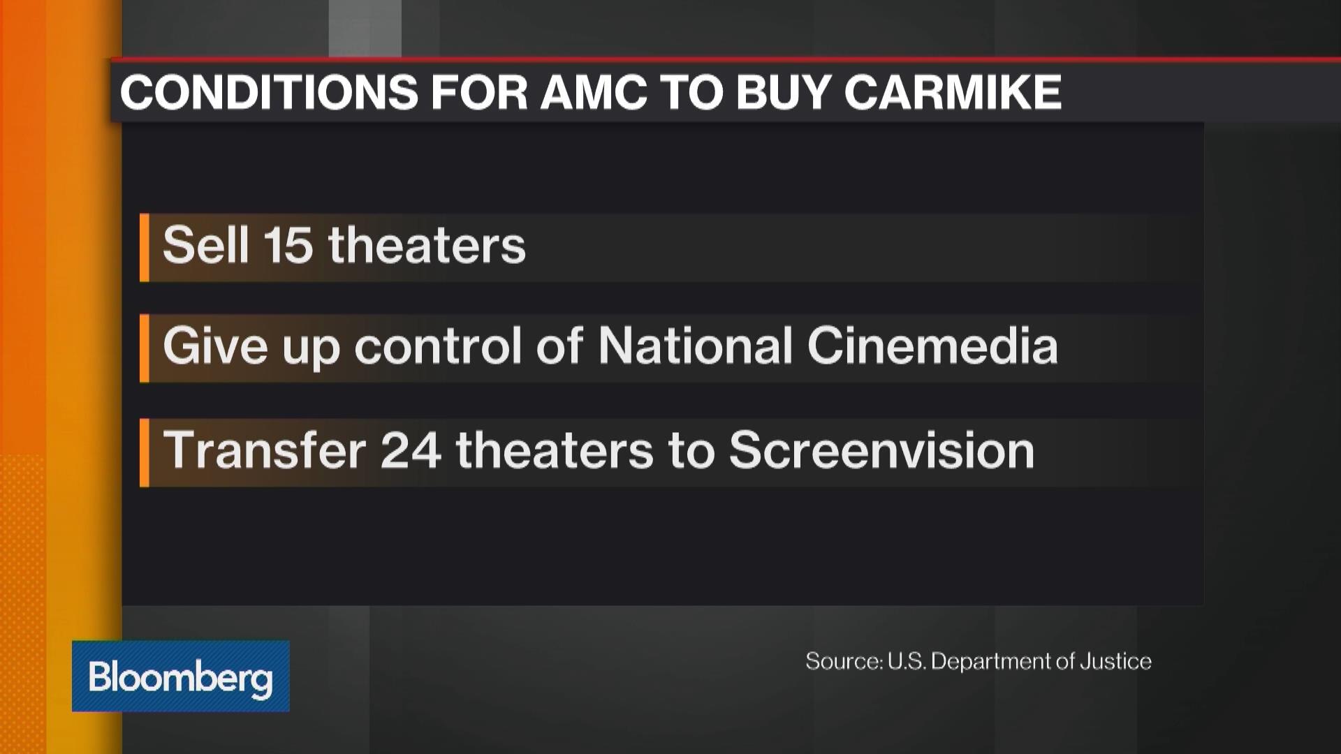 Amcnew York Stock Quote Amc Entertainment Holdings Inc