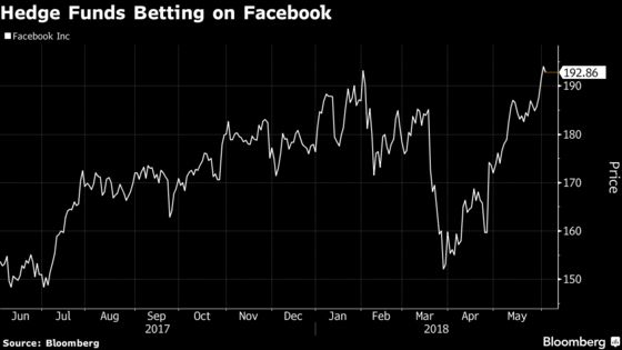 Facebook Has the Most Hedge Funds Counting It as a Top Holding
