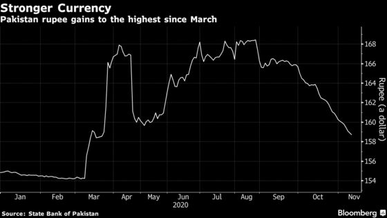 Pakistan Rupee Climbs From Record Low in Rally Seen Ending