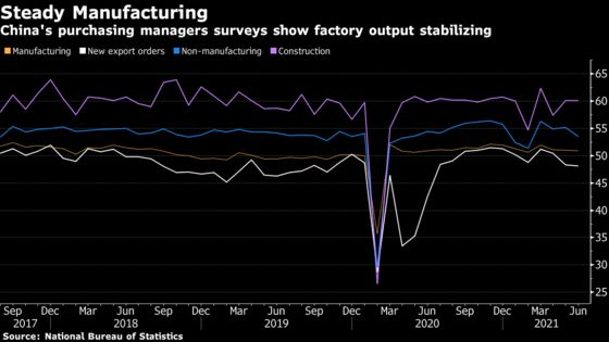 China's Manufacturing Holds Firm With Price Pressures Easing