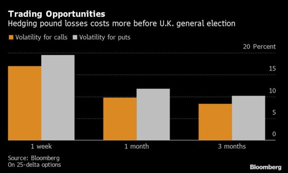It's Cheaper to Bet on a Pound Rally and Investors Are Noticing