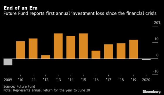 Australia's Wealth Fund Posts First Annual Loss Since Global Financial Crisis