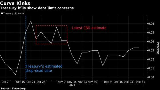 Money Markets Avoiding Risky Bills: Debt Ceiling Anxiety Tracker