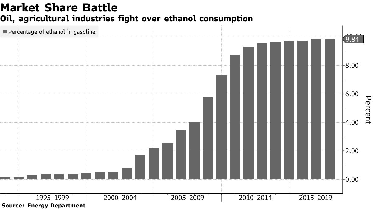 Oil, agricultural industries fight over ethanol consumption