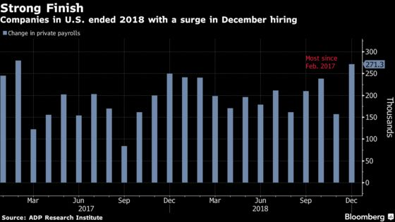Firms in U.S. Hired Most Workers Since Early 2017, ADP Says