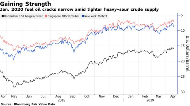 Jan. 2020 fuel oil cracks narrow amid tighter heavy-sour crude supply