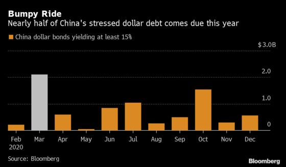 China's Stressed Borrowers Face Wall of Debt Due in March