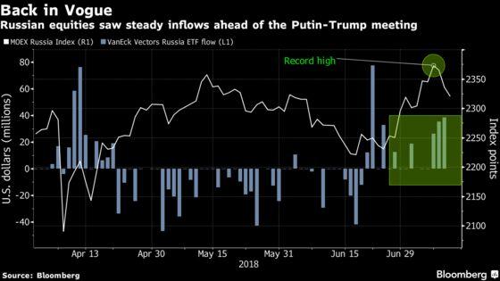 Fake Friends? Traders Buy the Weak Glow of Putin-Trump Talks