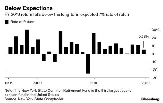 New York State Pension Fund Fails to Meet 7% Return Target