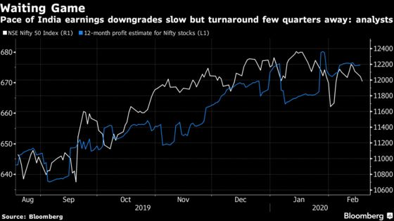 Analysts See 'Tentative' Signs of Upturn in India Inc. Earnings