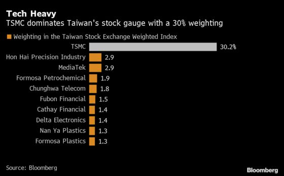Taiwan Stocks Sink Most in 14 Months on Virus Woes, Tech Rout