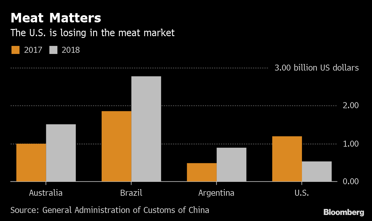 China's Shopping List in America Has These Farm Goods at the