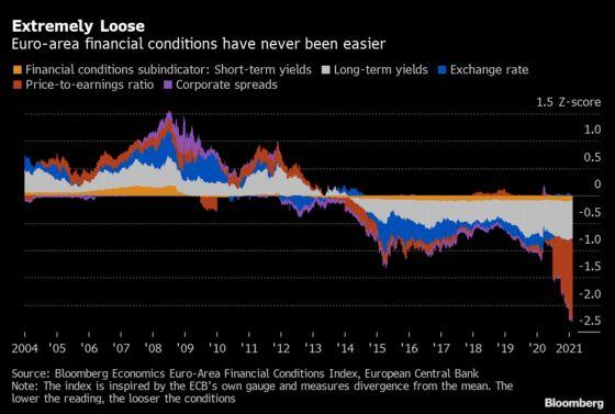 Focus on Financial Conditions May Mean ECB TLTRO Tweak