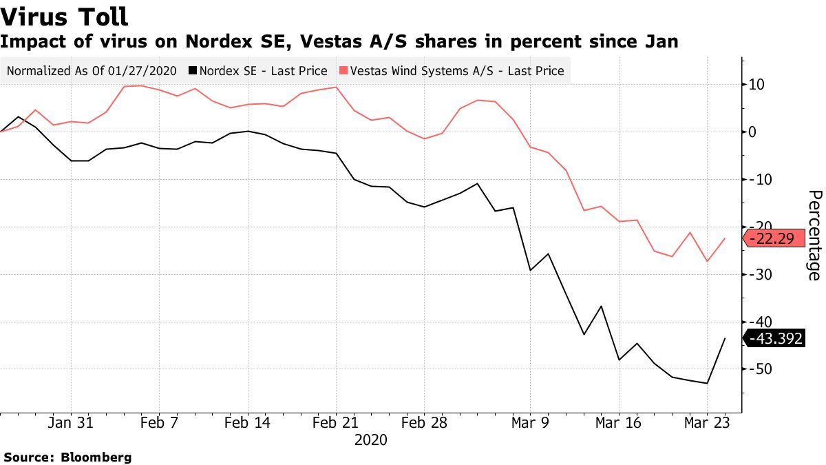 Impact of virus on Nordex SE, Vestas A/S shares in percent since Jan