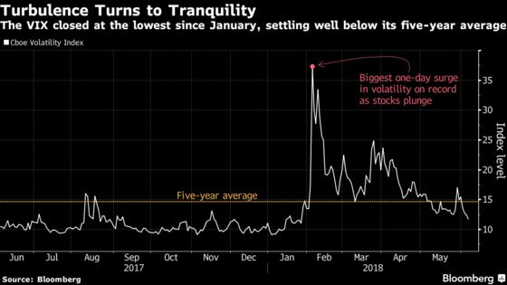 Volatility Clock Turned All the Way Back to January in S&P 500