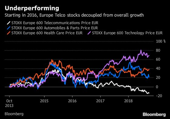 Europe's Phone Carriers Slump as Investors See No Relief