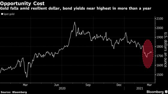 Gold Falls After Two Weekly Gains as Traders Await Bond Auctions