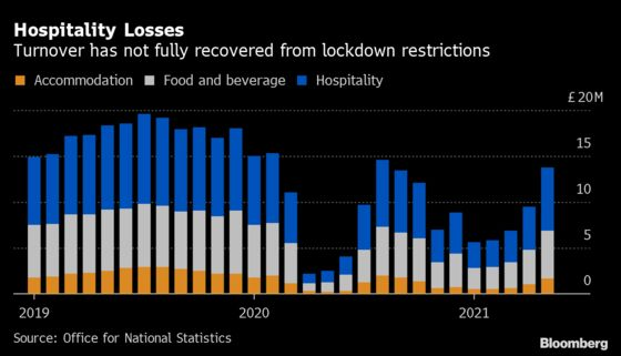 U.K. Spending on Hospitality Remains 30% Below Pre-Covid Level