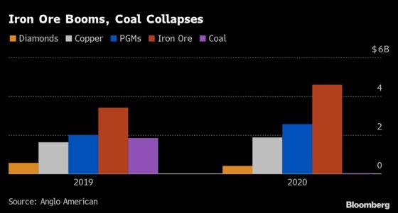 Anglo Posts Profit Beat as Metal Rally Offsets Coal Slump