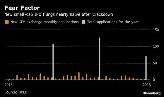 Hong Kong's Small-Cap IPO Numbers Drop as Crackdown Takes Effect