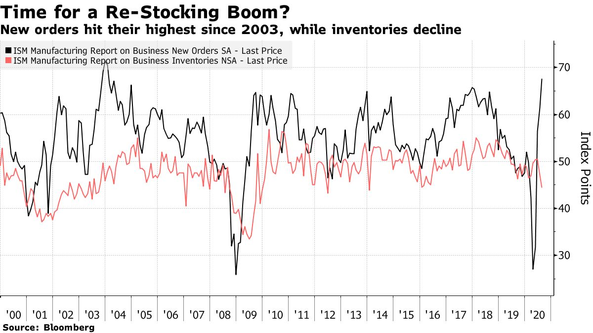 New orders hit their highest since 2003, while inventories decline