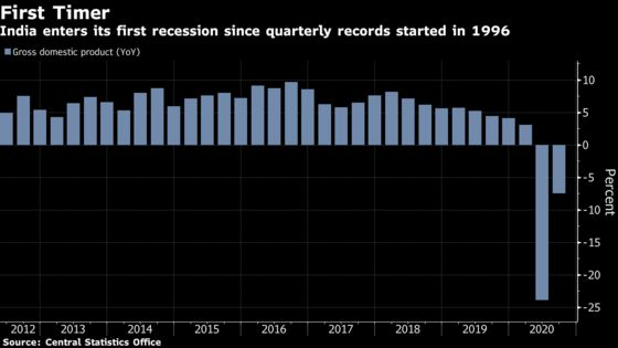 India Enters Recession as Virus Pummels No. 3 Asian Economy
