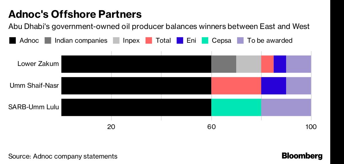 Total Pays $1 45 Billion for Abu Dhabi Offshore Oilfield