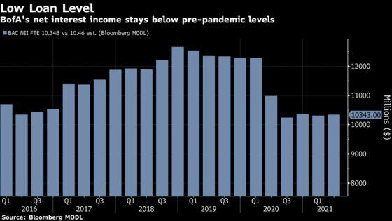 BofA Struggles With Tepid Loan Income as Consumers Shun Debt