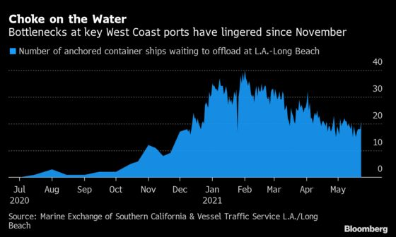 Los Angeles Port Progress Reverses as More Ships Join the Queue