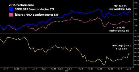 Semiconductor ETFs -- 2015 Performance
