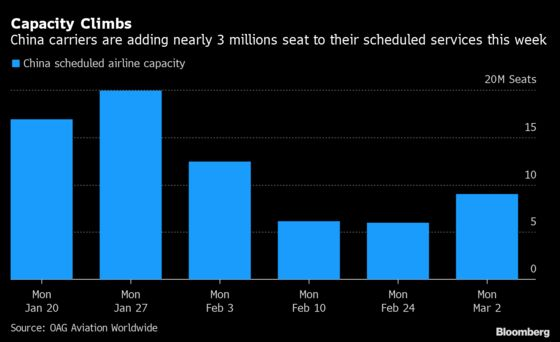 Just $13 to Fly Across China as Airlines Struggle to Fill Seats