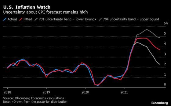 Bernanke Model Flags Sizzling Summer for U.S. Inflation