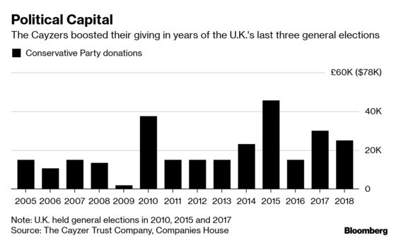 Britain's Cayzer Family BecomeBillionaires