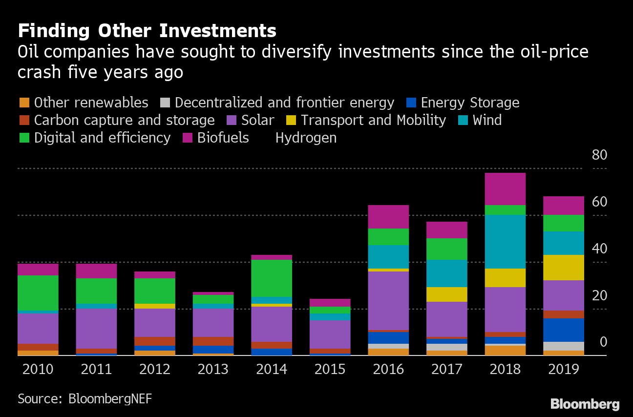 clean energy investment companies