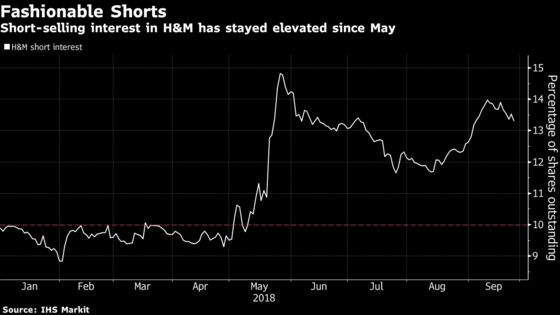 H&M Rises With a Different Kind of Shorts in Focus: Street Wrap