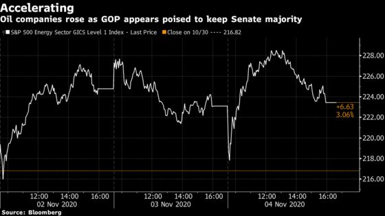Investors Sour on Green Wave as Democrats' Hope for Senate Fades