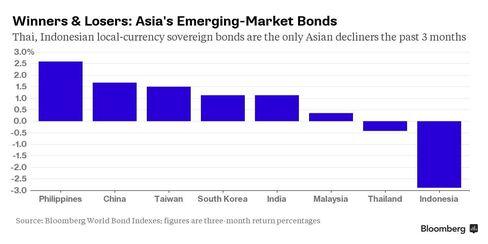 Thai bonds are regional laggards